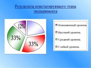 Результаты констатирующего этапа эксперимента