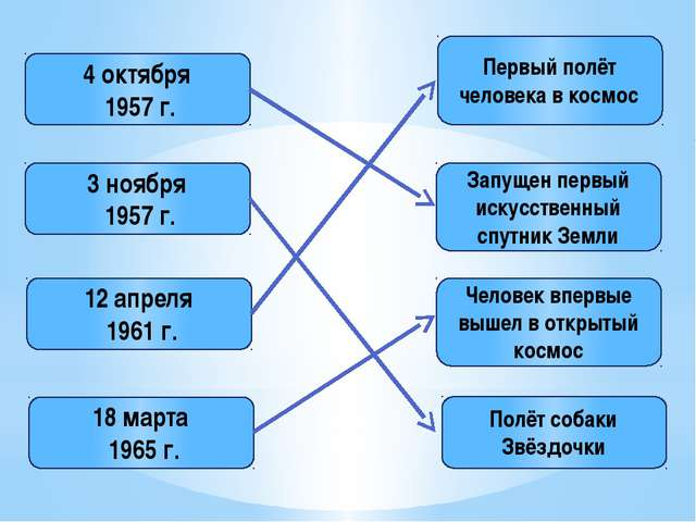 4 октября 1957 г. 3 ноября 1957 г. 12 апреля 1961 г. 18 марта 1965 г. Первый...