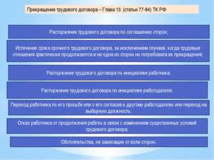 Прекращение трудового договора – Глава 13. (статьи 77-84) ТК РФ Расторжение т