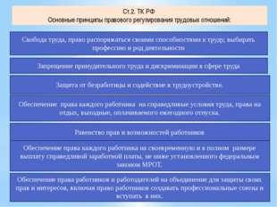 Ст.2. ТК РФ Основные принципы правового регулирования трудовых отношений: Сво