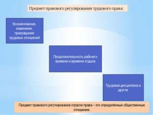Предмет правового регулирования трудового права: Возникновение, изменение, пр