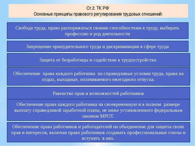 Ст.2. ТК РФ Основные принципы правового регулирования трудовых отношений: Сво...