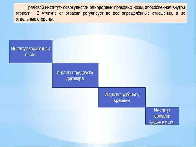 Институт заработной платы Институт трудового договора Институт рабочего време...