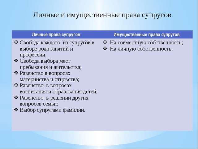 Личные и имущественные права супругов Личные права супругов Имущественные пра...