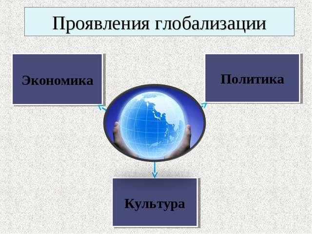 Проявления глобализации Экономика Политика Культура