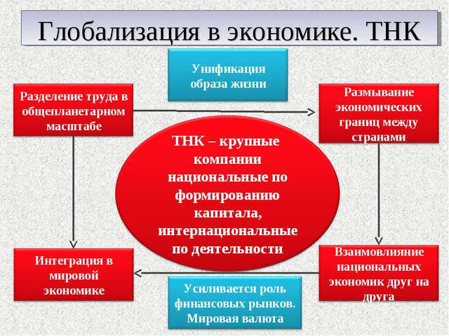 Глобализация в экономике. ТНК