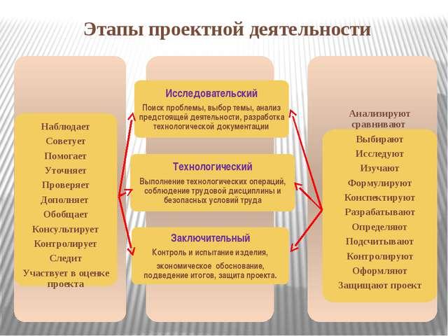 Этапы проектной деятельности