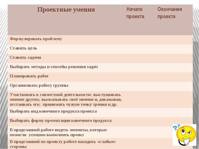 Проектные умения Начало проекта Окончание проекта Формулировать проблему Став...