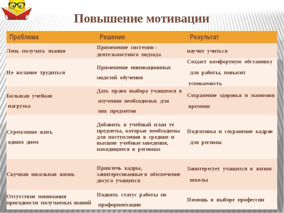 Повышение мотивации Проблема Решение Результат Лень получать знания Примене...