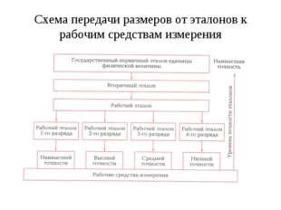 Схема передачи размеров от эталонов к рабочим средствам измерения