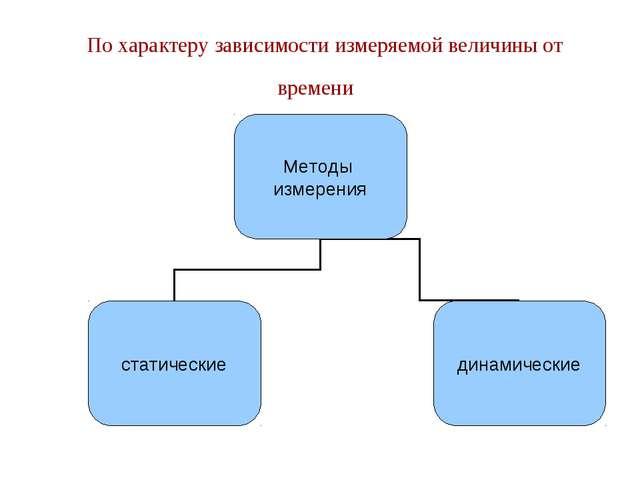 Презентация По Метрологии Стандартизации И Сертификации Скачать