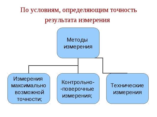 По условиям, определяющим точность результата измерения