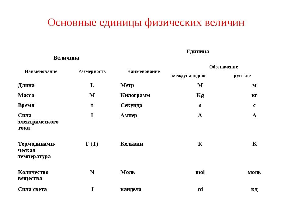 Основные единицы физических величин