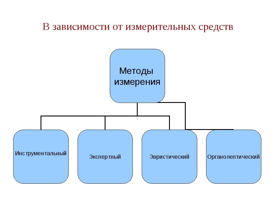 Презентация По Метрологии