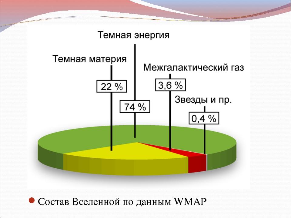 СоставВселеннойпо даннымWMAP