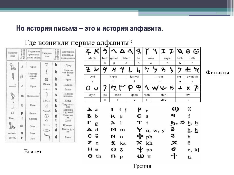 Но история письма – это и история алфавита. Где возникли первые алфавиты? Еги...