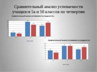 Сравнительный анализ успеваемости учащихся 5а и 5б классов по четвертям