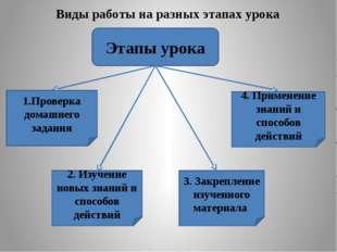 Этапы урока 1.Проверка домашнего задания 2. Изучение новых знаний и способов