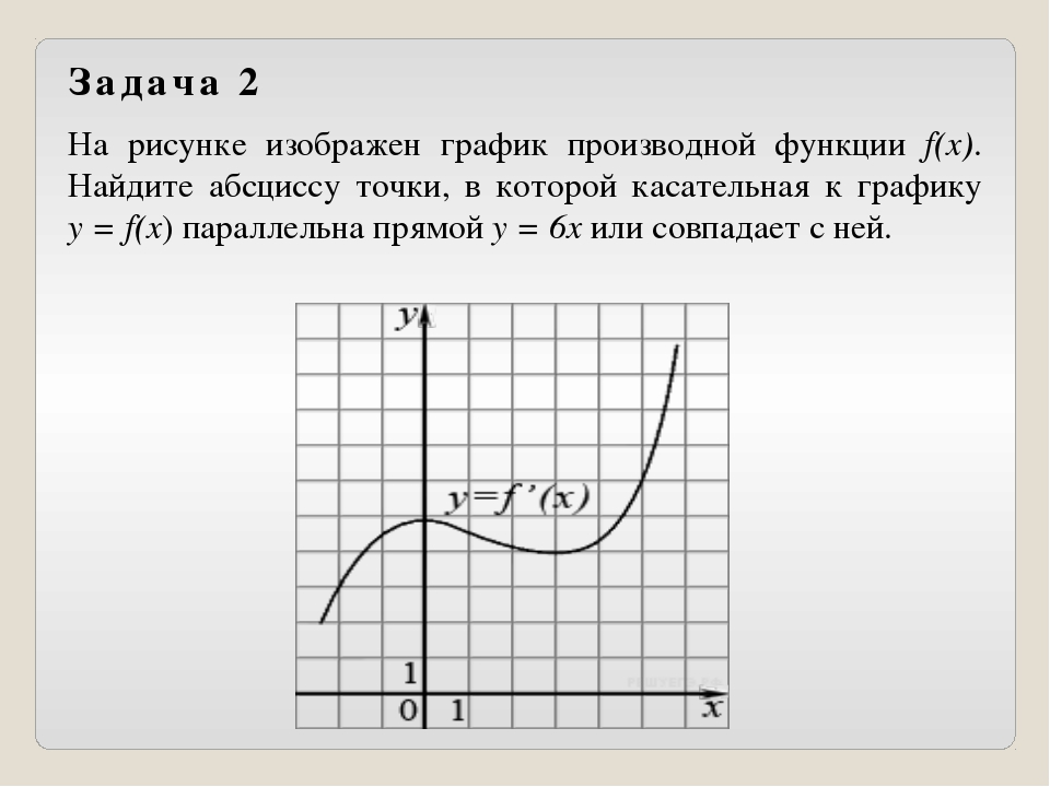 На рисунке изображен график производной функции f(x). Найдите абсциссу точки,...