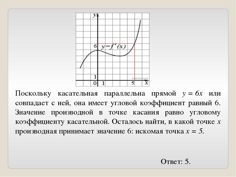 Поскольку касательная параллельна прямой y=6x или совпадает с ней, она имее...