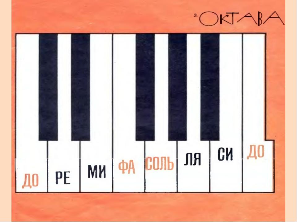знакомство с фортепиано 1 урок