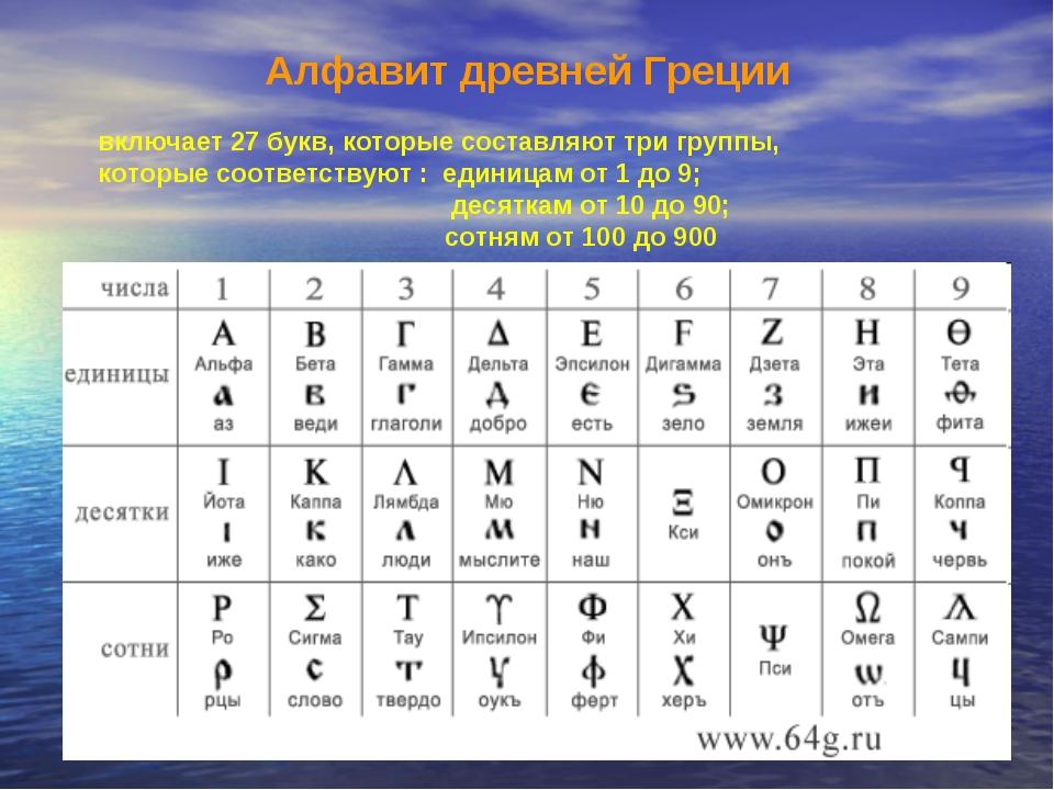Алфавит древней Греции включает 27 букв, которые составляют три группы, котор...