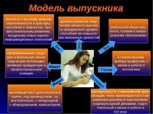 Модель выпускника личность с высоким уровнем образованности и культуры, спосо