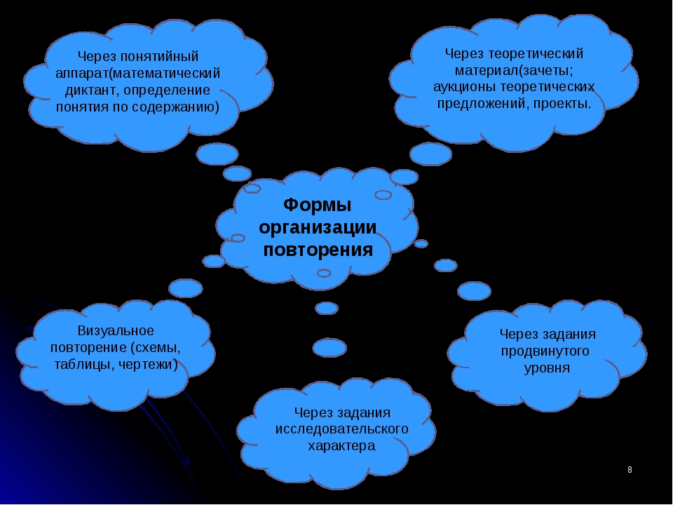 * Формы организации повторения Через понятийный аппарат(математический диктан...