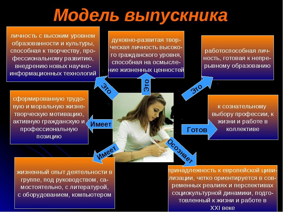 Модель выпускника личность с высоким уровнем образованности и культуры, спосо...