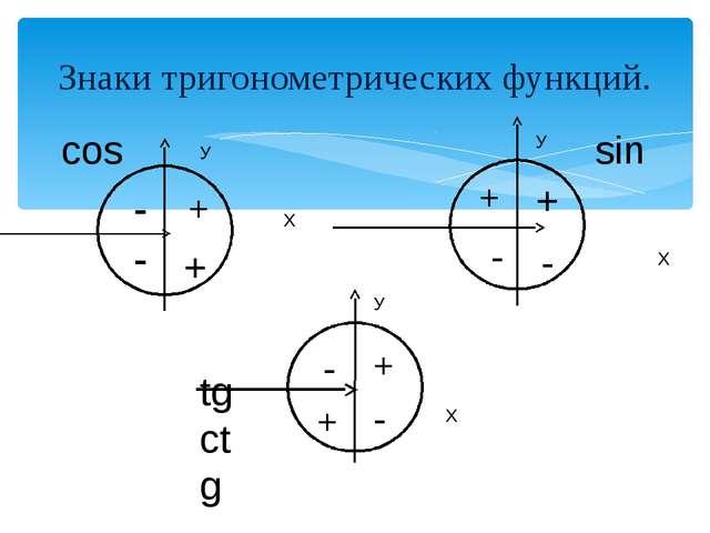 Знаки тригонометрических функций. Х У Х У Х У cos sin tg ctg + + - - + + + +...