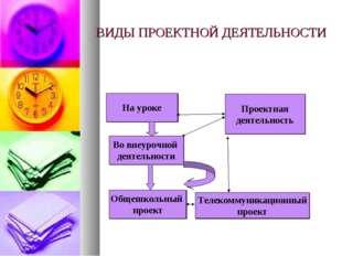 ВИДЫ ПРОЕКТНОЙ ДЕЯТЕЛЬНОСТИ Проектная деятельность На уроке Во внеурочной дея