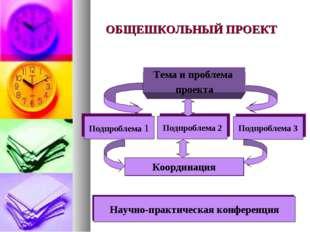 ОБЩЕШКОЛЬНЫЙ ПРОЕКТ Тема и проблема проекта Подпроблема 1 Подпроблема 2 Подпр