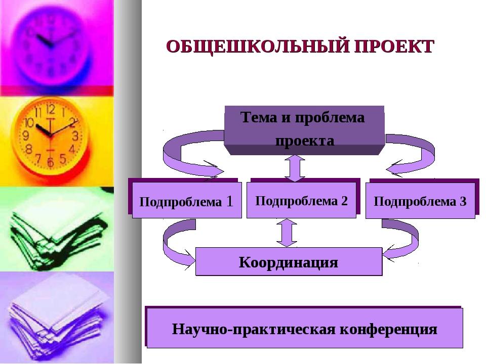 ОБЩЕШКОЛЬНЫЙ ПРОЕКТ Тема и проблема проекта Подпроблема 1 Подпроблема 2 Подпр...