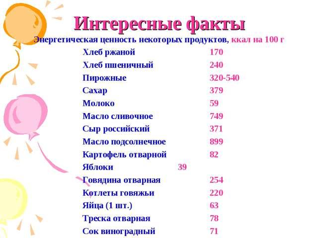 Интересные факты Энергетическая ценность некоторых продуктов, ккал на 100 г...