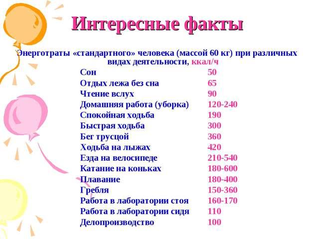 Интересные факты Энерготраты «стандартного» человека (массой 60 кг) при разли...
