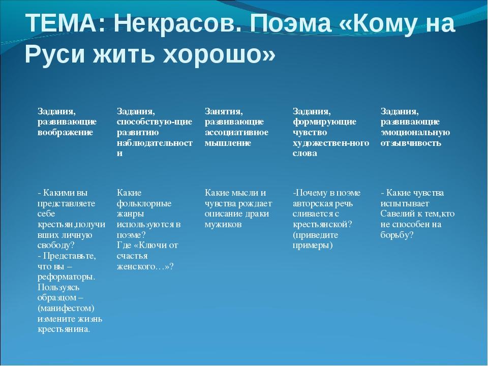 ТЕМА: Некрасов. Поэма «Кому на Руси жить хорошо»