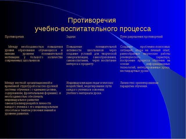 Противоречия учебно-воспитательного процесса ПротиворечияЗадачи Пути разреш...