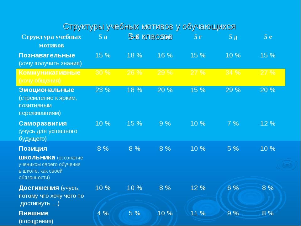 Структуры учебных мотивов у обучающихся 5-х классов Структура учебных мотиво...