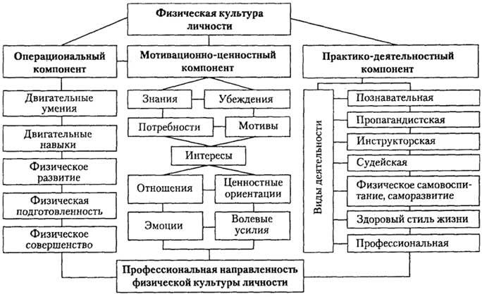 C:\Users\User\Desktop\Аттестация учителя 24-10-13\компоненты физической культуры