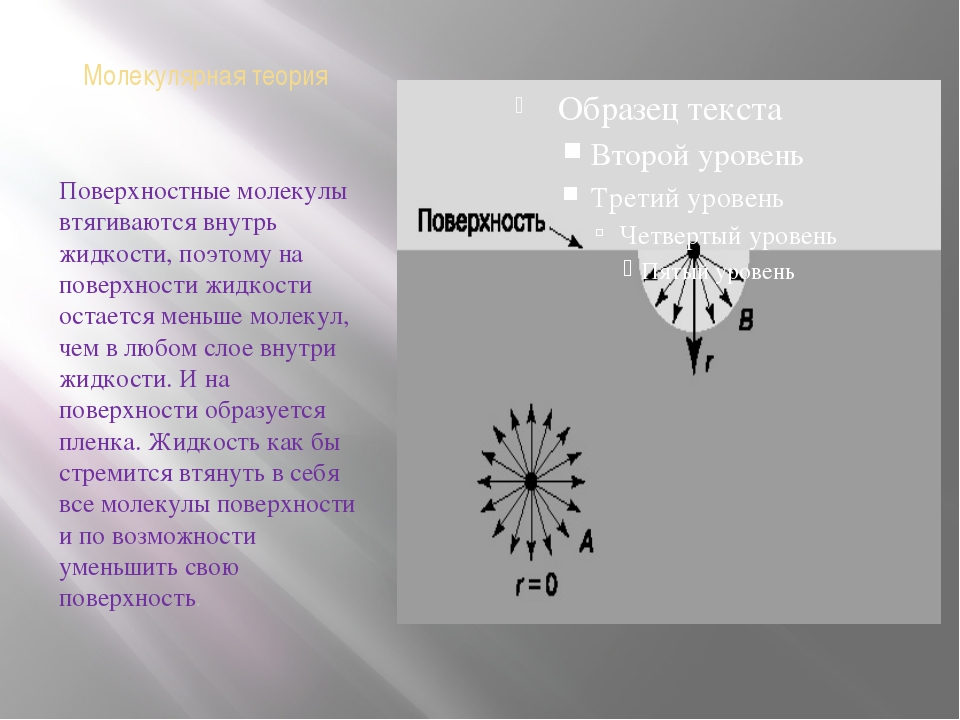 Молекулярная теория Поверхностные молекулы втягиваются внутрь жидкости, поэто...