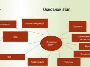 «Я здоровье берегу» Социализация Познание Коммуникация ЧХЛ Труд Безопасность