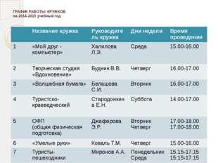 ГРАФИК РАБОТЫ КРУЖКОВ на 2014-2015 учебный год Название кружка Руководитель
