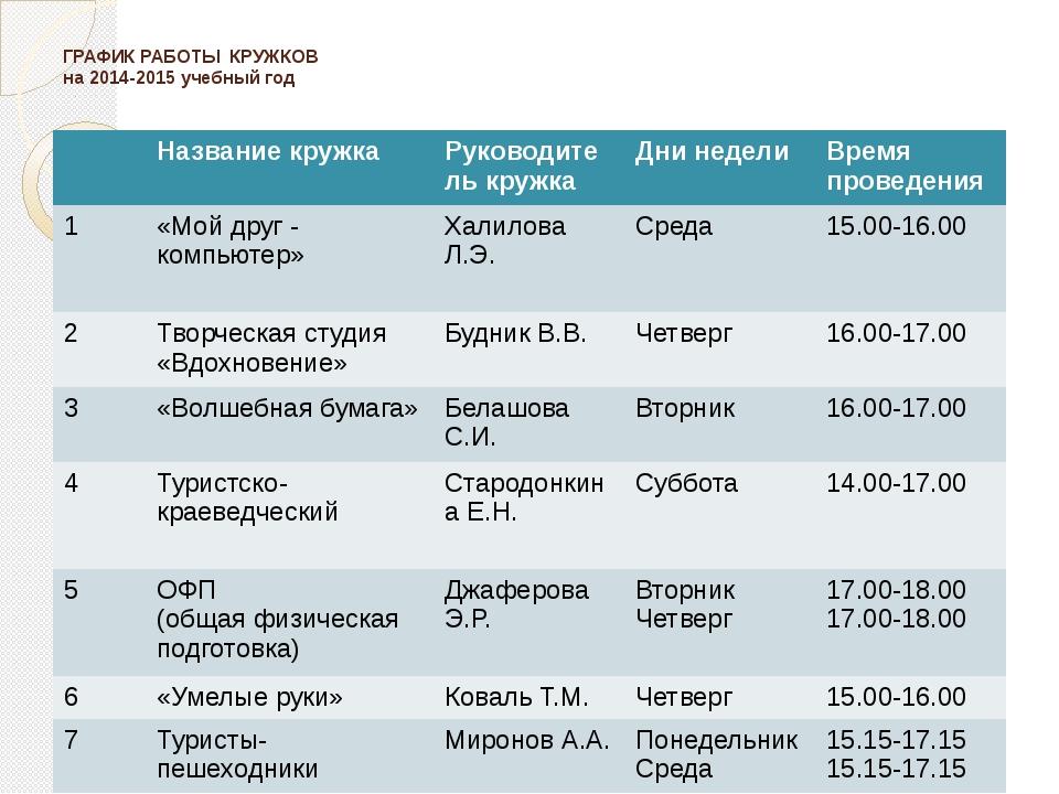ГРАФИК РАБОТЫ КРУЖКОВ на 2014-2015 учебный год Название кружка Руководитель...