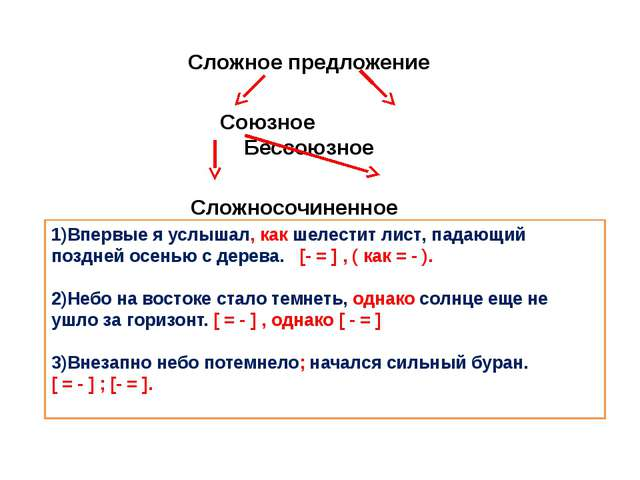 Сложное предложение  Союзное Бессоюзное  Сложносочиненное Сложноподчиненное...