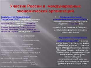 Организация Договора о коллективной безопасности (ОДКБ) - военно-политический