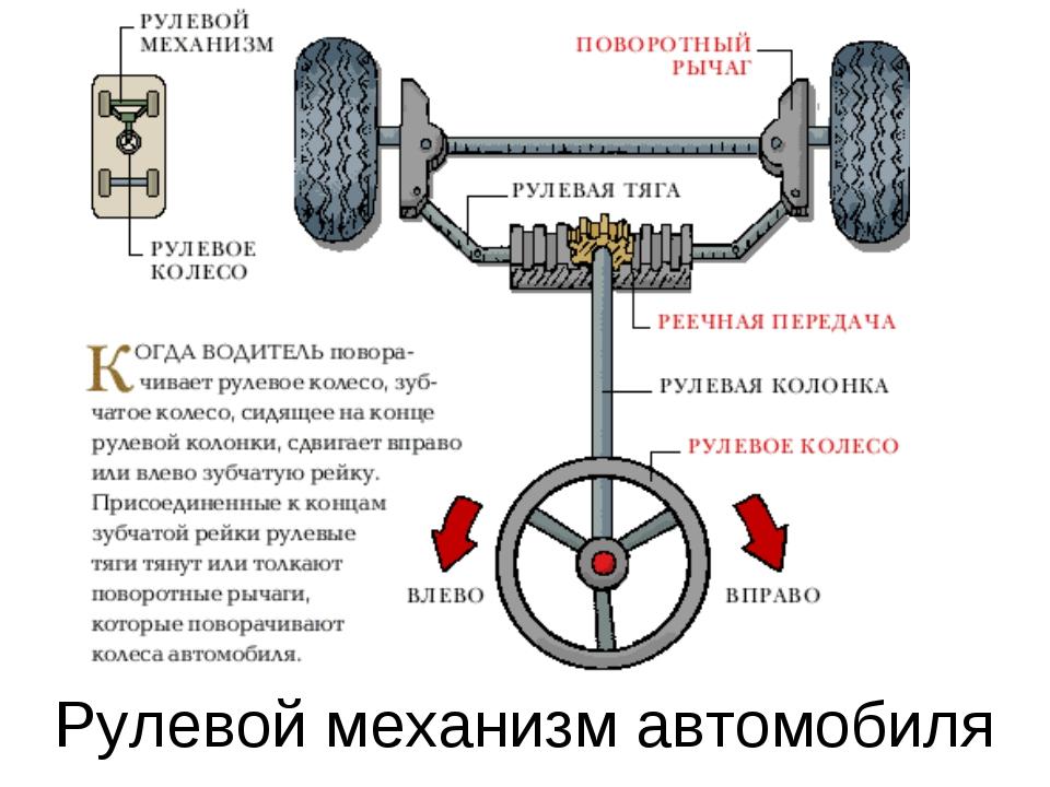 Рулевой механизм автомобиля