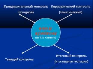 ВИДЫ КОНТРОЛЯ (по В.А. Онищук) Предварительный контроль (входной) Итоговый ко