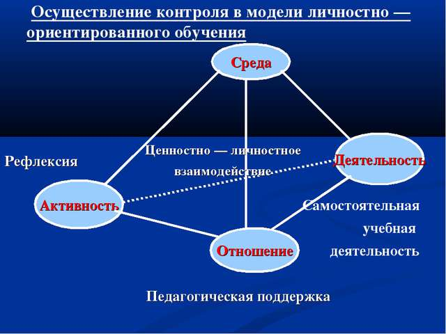 Среда Отношение Активность Деятельность Осуществление контроля в модели лично...