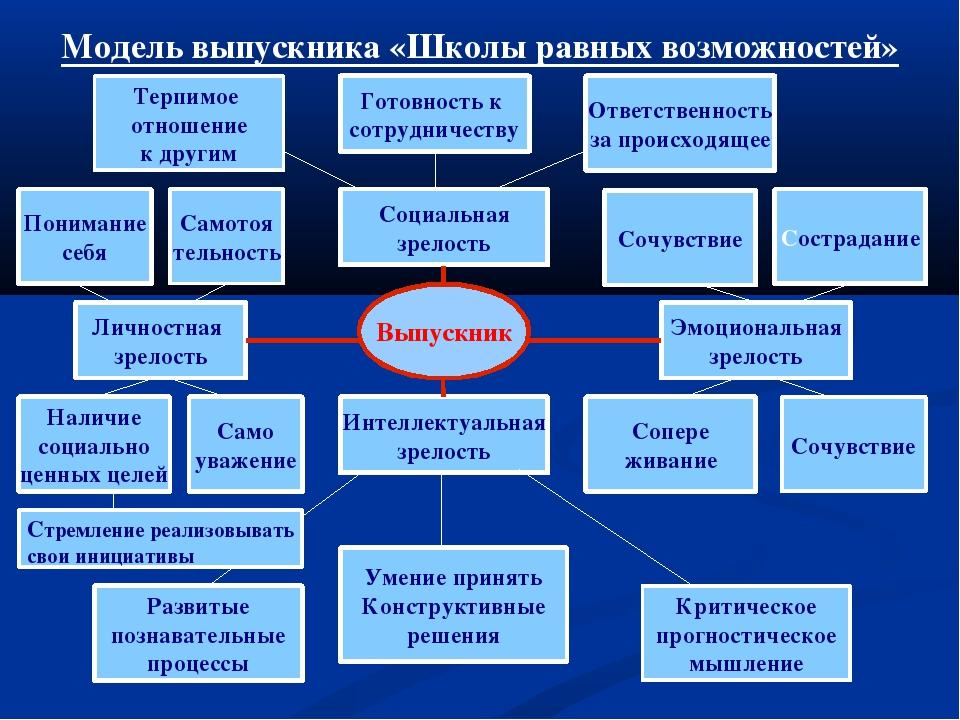 Модель выпускника «Школы равных возможностей» Выпускник Социальная зрелость И...