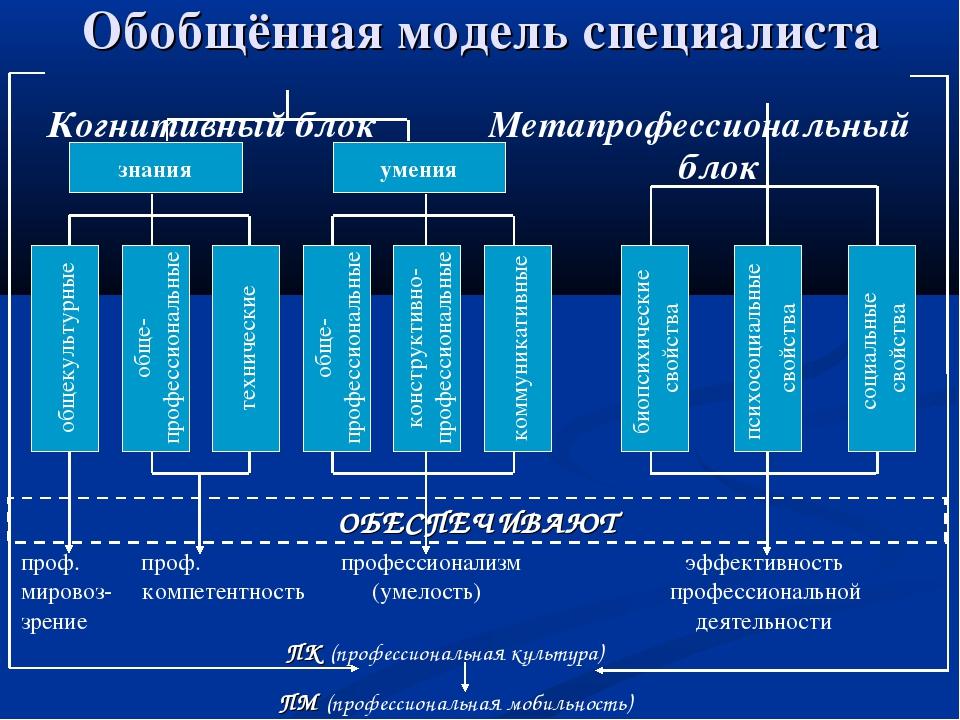Обобщённая модель специалиста Когнитивный блок Метапрофессиональный блок